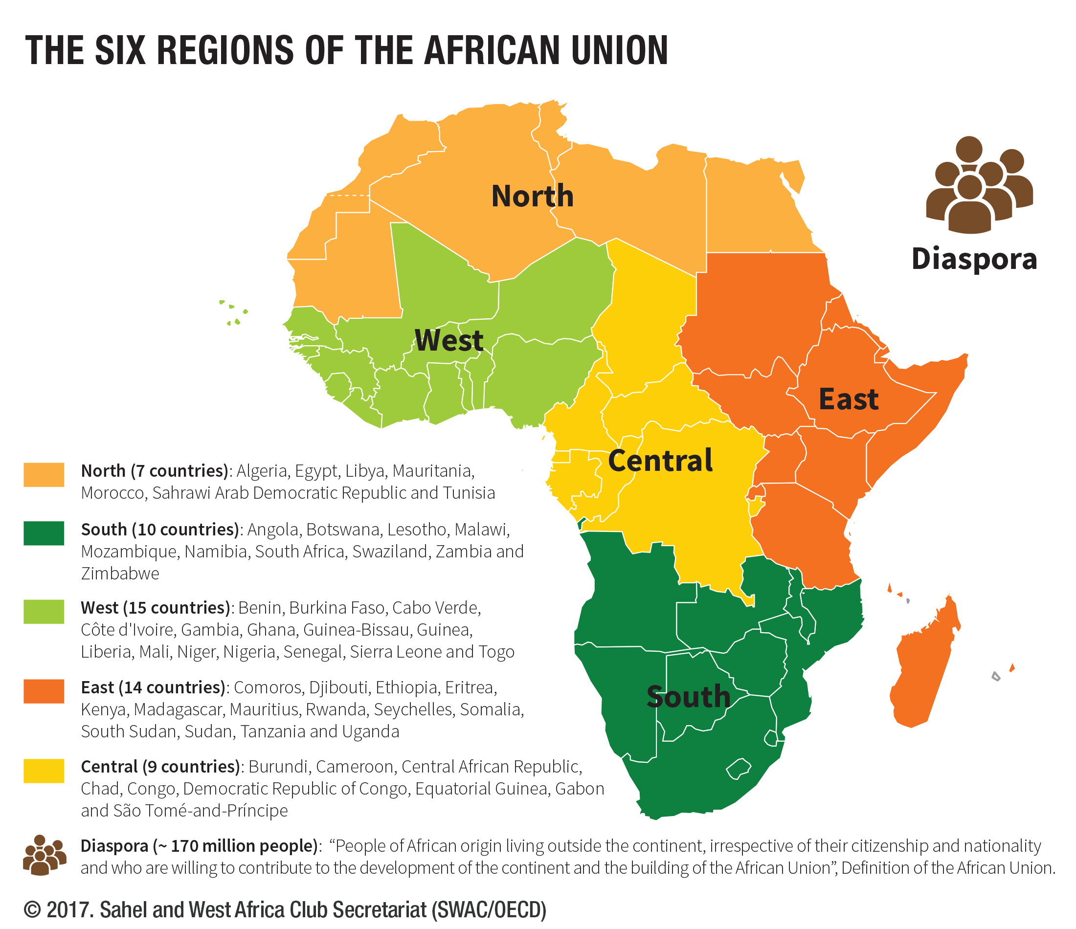 The six regions of the African Union West Africa Gateway Portail